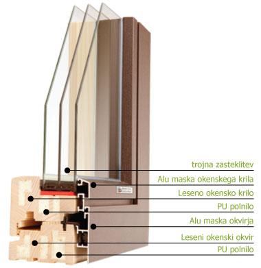 Energijsko učinkovito okno